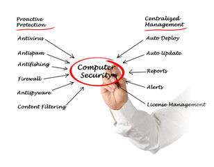 Diagram of computer security