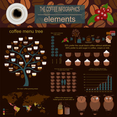 The coffee infographics, set elements for creating your own info