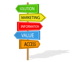 MARKETING street signs (SIVA solution information value access)