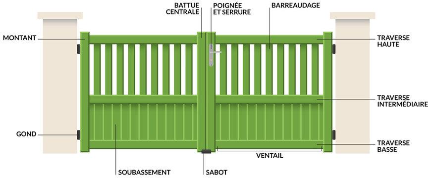 schéma portail