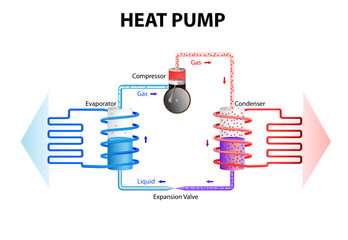 Heat pump. Cooling System