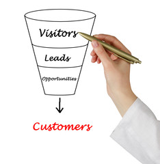 Funnel to customers