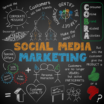 SOCIAL MEDIA MARKETING Sketch Notes (graphic strategy)