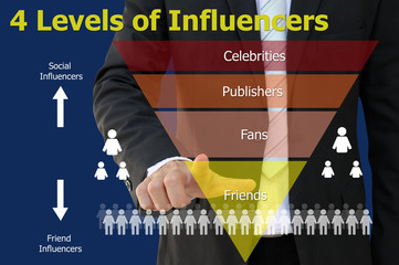 Influencers Marketing Chart of Business Concept