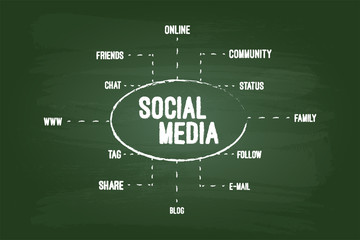 Social Media Community Concept On Green Board