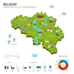 Energy industry and ecology of Belgium