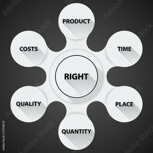 logistics 6 r regel der logistik stock image and royalty free vector files on. Black Bedroom Furniture Sets. Home Design Ideas