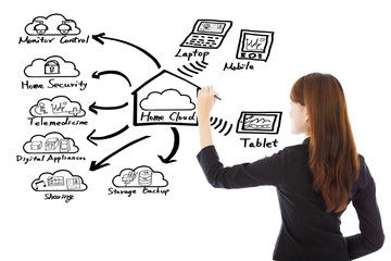 Business woman drawing a home cloud technology concept