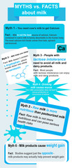 Myths and facts about milk infographics