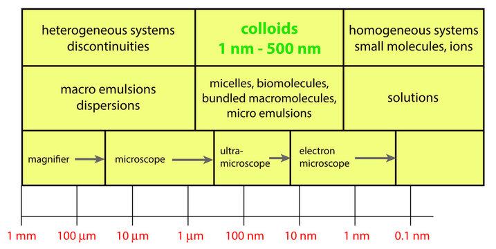 magnitude of colloids