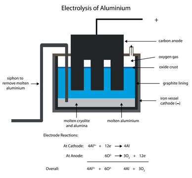 Aluminium smelting by electrolysis.