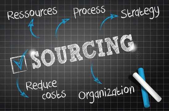 chalkboard : sourcing