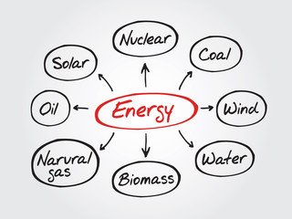 Energy mind map sketch graph, types of energy generation