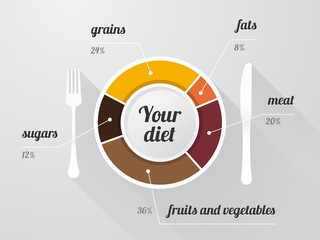 plate with a graph of the composition of a balanced diet and lon