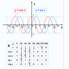 Sine and cosine functions on notebook sheet