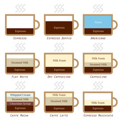 Types of coffee, recipe in simple pictures, Part 1