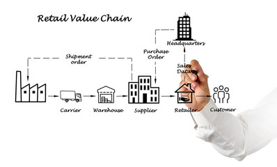 Wall Mural - Retail value chain