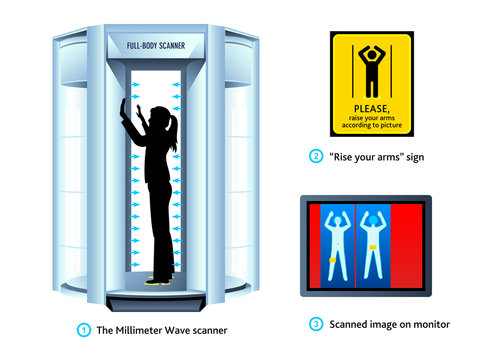 Airport full-body scanner sign and monitor view