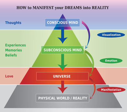 How to Manifest Dreams into Reality Diagram / Illustration