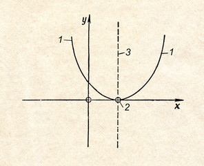 Parabola, curve of the second degree