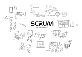 Scrum agile methodology software development