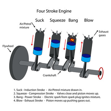 Diagram of four stroke engine.