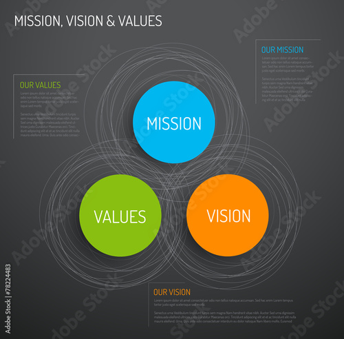 values mision vision