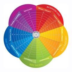 Roue de la Vie - Diagramme - Outils de Coaching - en Anglais
