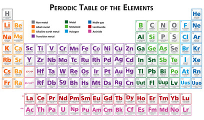 Periodic table of the elements illustration english