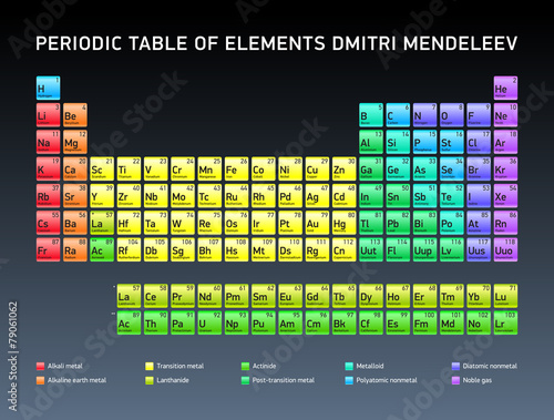 periodic table of elements dmitri mendeleev vector design - Periodic Table Of Elements Vector Free