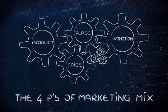 The 4 P's of marketing mix: produt, price, place, promotion