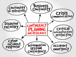Contingency Planning and Resilience mind map concept