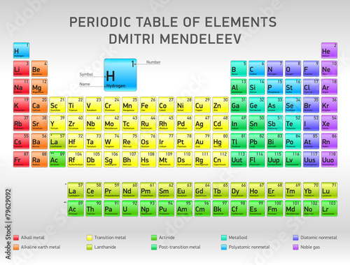 Periodic table of elements dmitri mendeleev vector for Table des elements