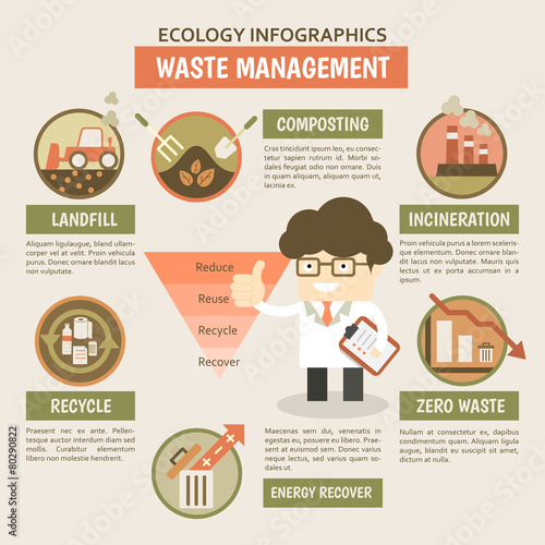 Waste Management Infographics For Reduce Reuse Recycle Recover
