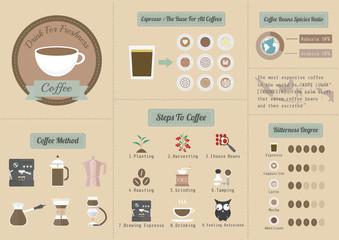 coffee info