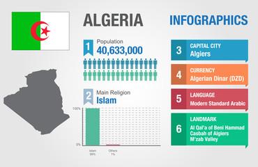 Algeria infographics, statistical data, Algeria information