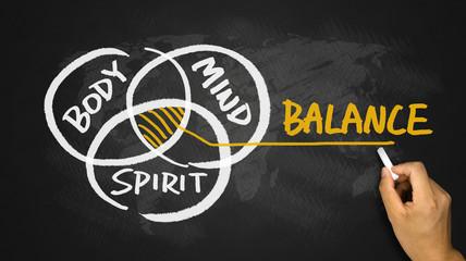 body mind spirit balance hand drawing on blackboard Wall mural