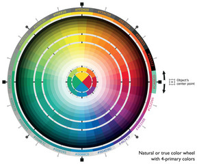 Natural or true color wheel with four-primary colors