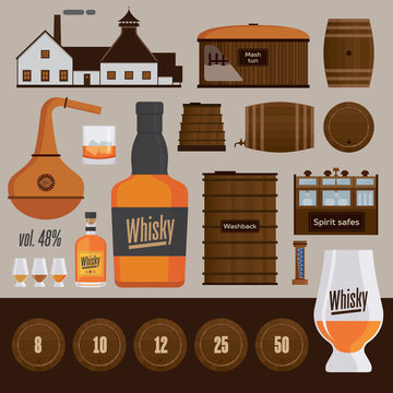 Whisky distillery production objects