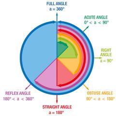 Angles Mathematics