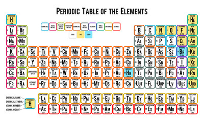 Periodic table of the elements on white background