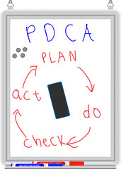 White board. Business pdca process and check