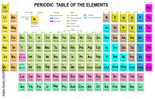 Periodic table of the elements with symbol and atomic number stock periodic table of the elements with symbol and atomic number urtaz Gallery