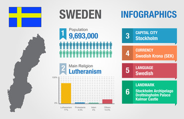 Sweden infographics, statistical data, Sweden information