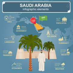 Saudi Arabia infographics, statistical data, sights