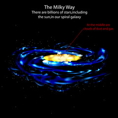 The milky way vector sciences and space background