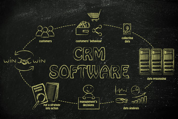 business intelligence cycle and crm software