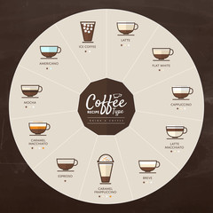 Coffee Type