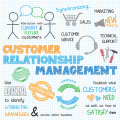 CUSTOMER RELATIONSHIP MANAGEMENT Vector Graphic Notes