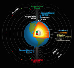 Earth's magnetic field, geographic and magnetic north and south pole, magnetic and rotation axis and the inner core in three-dimensional depiction. Illustration on black background. GERMAN LABELING!